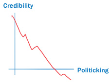 Graph showing declining credibility
